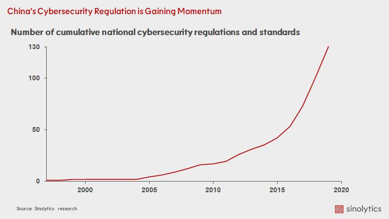 Sinolytics_Cybersecurity-Regulation